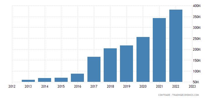 serbia exports sweden