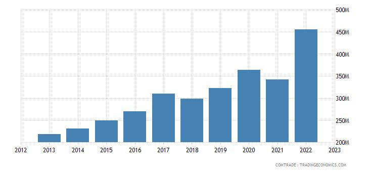 serbia exports turkey