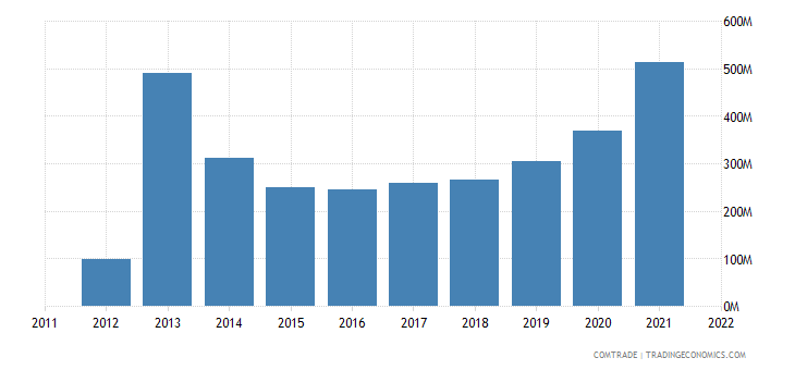 serbia exports united states