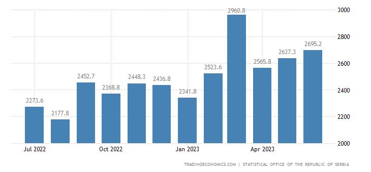 Serbia Exports