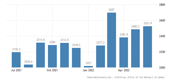 Serbia Exports