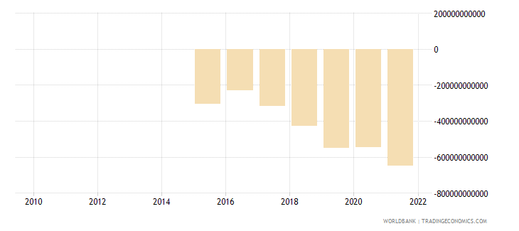 serbia external balance on goods and services constant lcu wb data