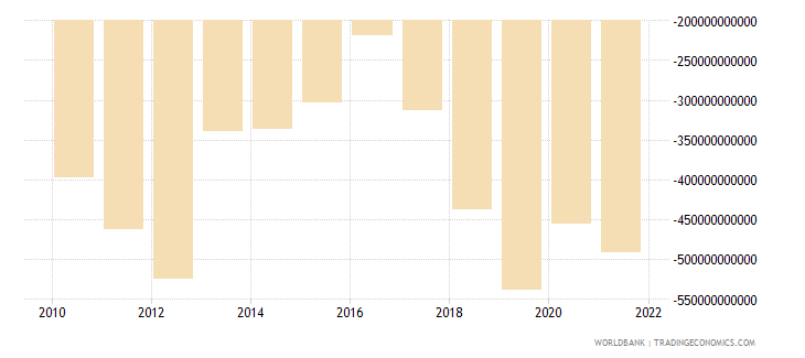 serbia external balance on goods and services current lcu wb data