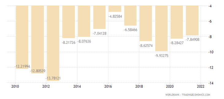 serbia external balance on goods and services percent of gdp wb data