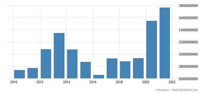 serbia external debt stocks long term dod us dollar wb data