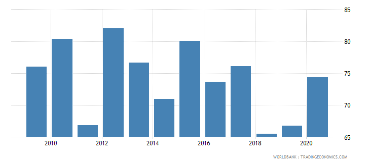 serbia external debt stocks percent of gni wb data