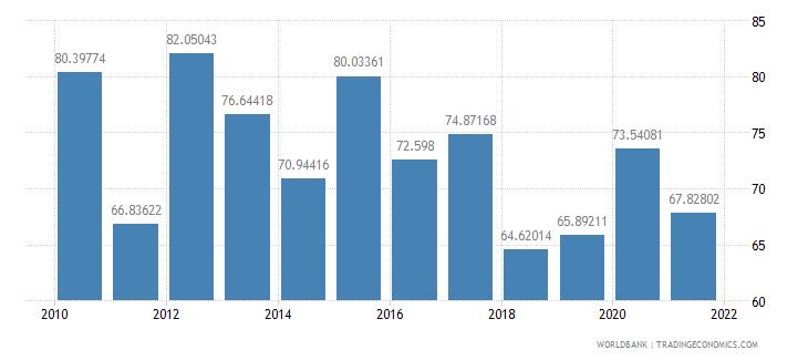 serbia external debt stocks percent of gni wb data