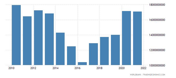 serbia external debt stocks private nonguaranteed png dod us dollar wb data
