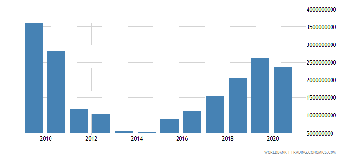 serbia external debt stocks short term dod us dollar wb data