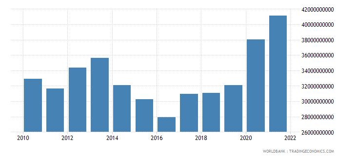 serbia external debt stocks total dod us dollar wb data