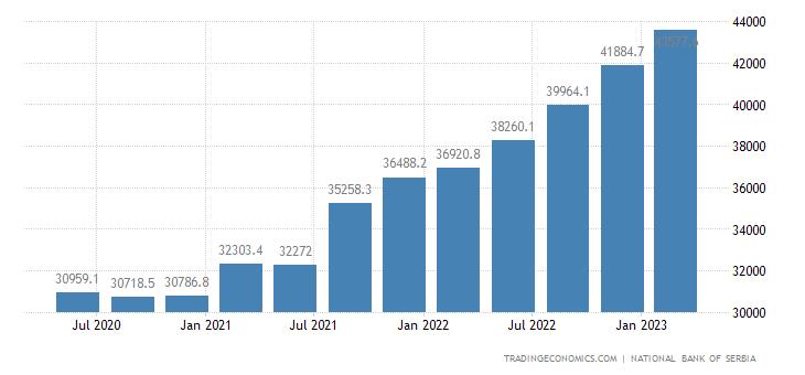 Serbia External Debt