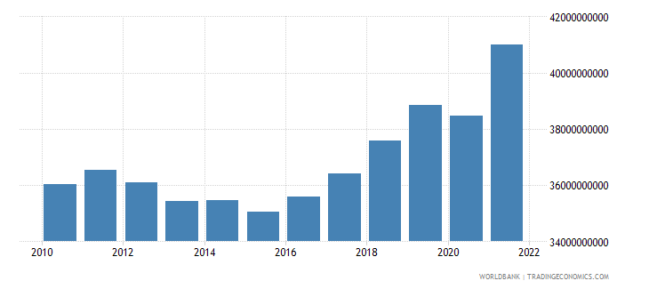serbia final consumption expenditure constant 2000 us dollar wb data