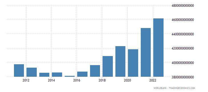 serbia final consumption expenditure constant lcu wb data