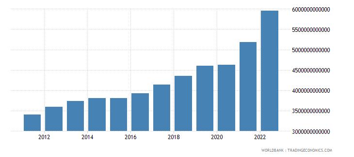 serbia final consumption expenditure current lcu wb data