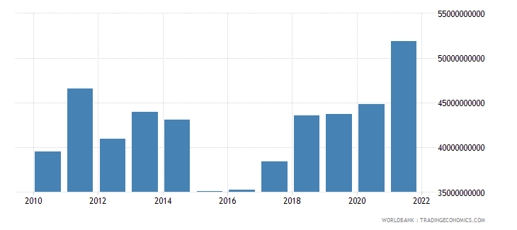 serbia final consumption expenditure us dollar wb data