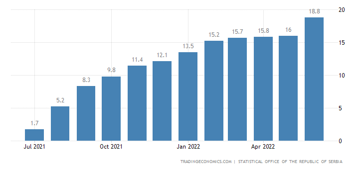 Serbia Food Inflation