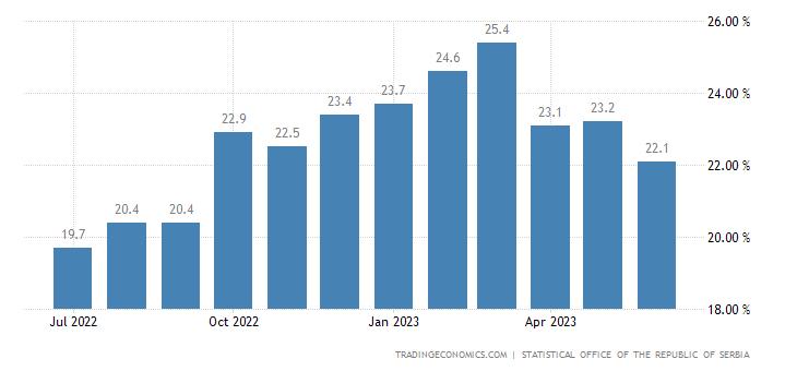 Serbia Food Inflation