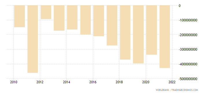 serbia foreign direct investment net bop us dollar wb data