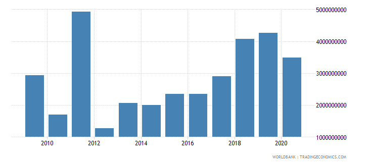 serbia foreign direct investment net inflows bop us dollar wb data