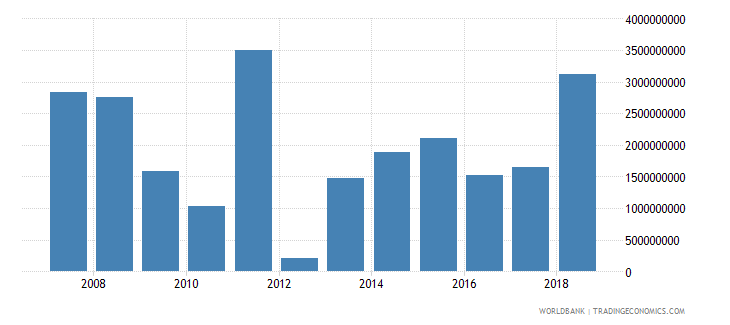 serbia foreign direct investment net inflows in reporting economy drs us dollar wb data