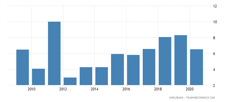 serbia foreign direct investment net inflows percent of gdp wb data
