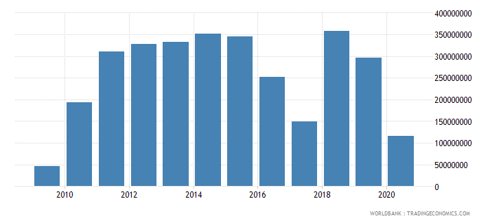 serbia foreign direct investment net outflows bop current us$ wb data