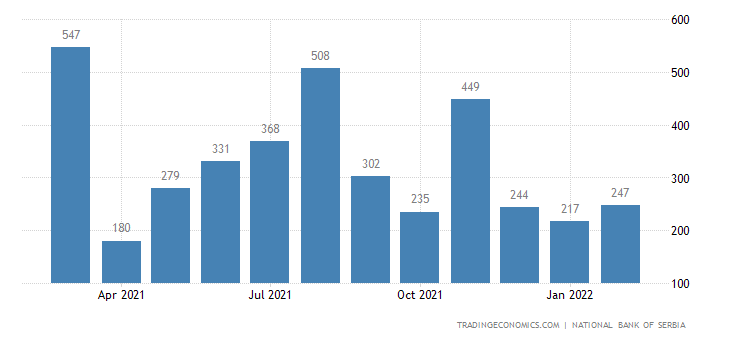 Serbia Foreign Direct Investment - Net Inflows