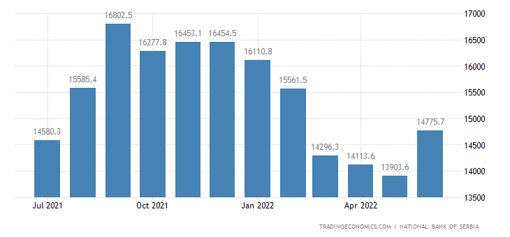 Serbia Foreign Exchange Reserves