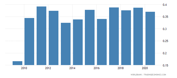serbia forest rents percent of gdp wb data