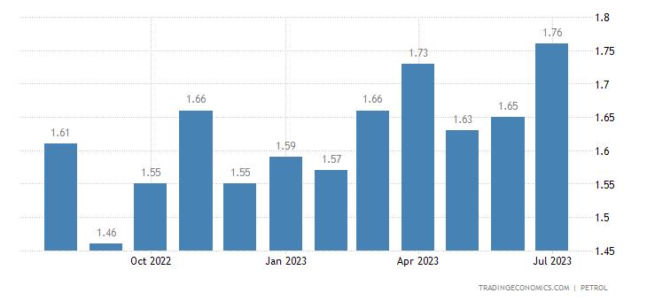Serbia Gasoline Prices
