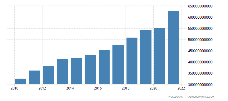 serbia gdp at market prices linked series current lcu wb data