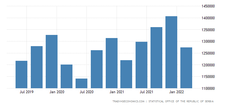 Serbia GDP Constant Prices