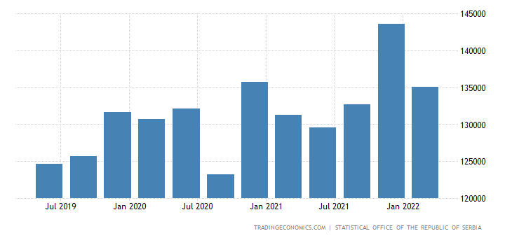 Serbia GDP From Public Administration