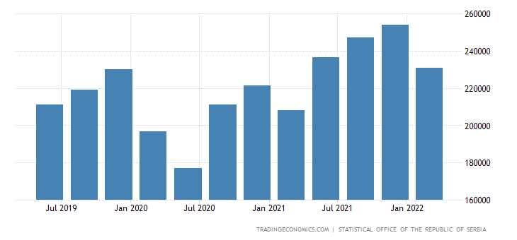 Serbia GDP From Wholesale and Trade Transport and Storage Accommodation and Service Activities