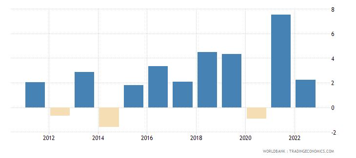 serbia gdp growth annual percent 2010 wb data