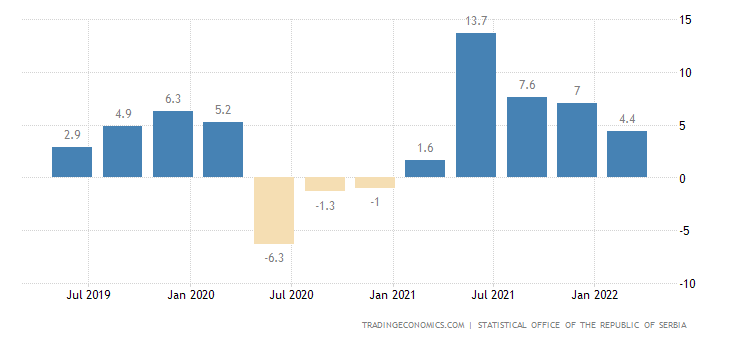 Serbia GDP Annual Growth Rate