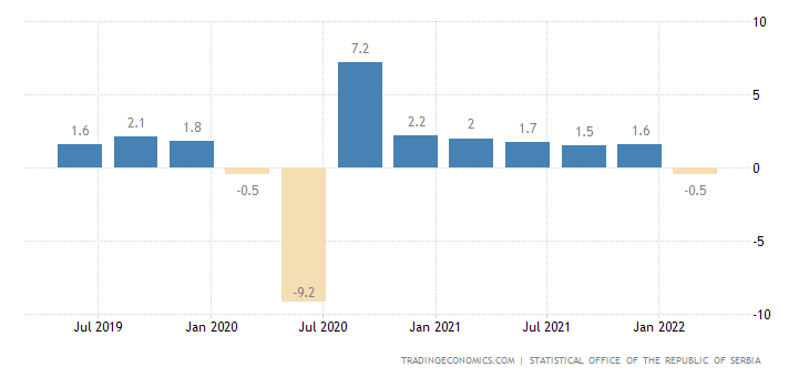 Serbia GDP Growth Rate