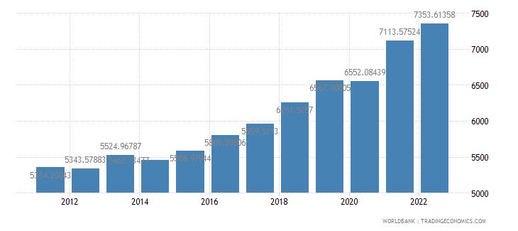 serbia gdp per capita constant 2000 us dollar wb data
