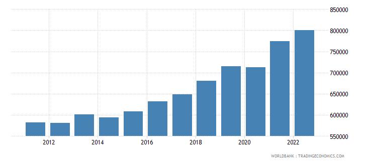 serbia gdp per capita constant lcu wb data