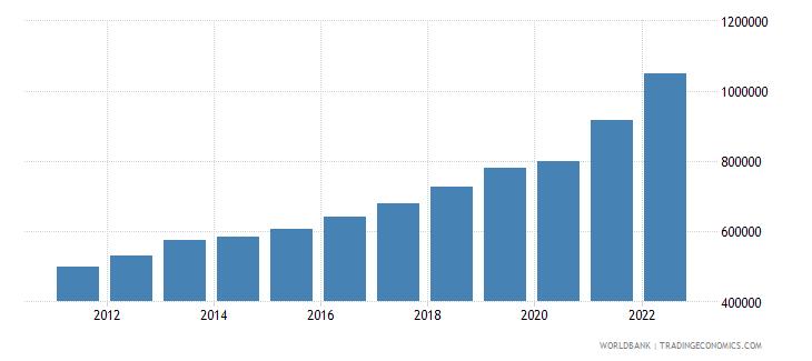 serbia gdp per capita current lcu wb data