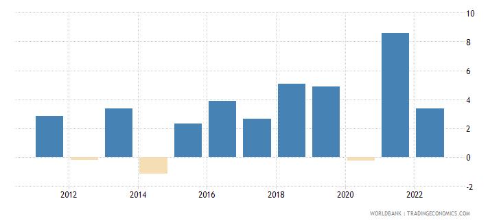serbia gdp per capita growth annual percent wb data