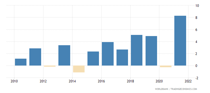 Gdp per capita growth annual in serbia preview sciox Images