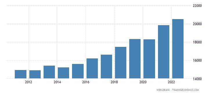 serbia gdp per capita ppp constant 2005 international dollar wb data