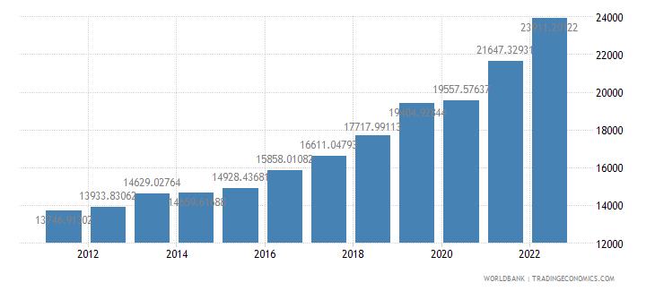 serbia gdp per capita ppp us dollar wb data