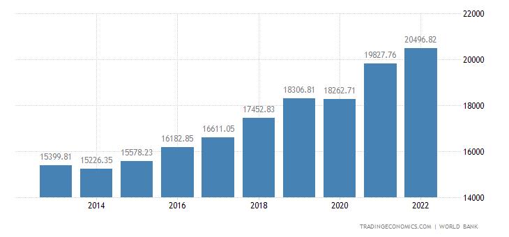 Serbia GDP per capita PPP