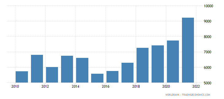 serbia gdp per capita us dollar wb data