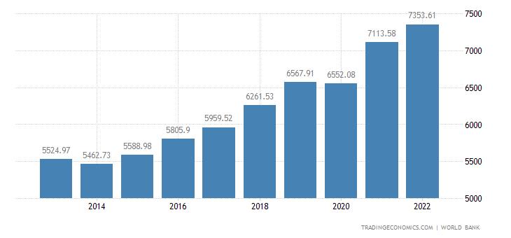 Serbia GDP per capita
