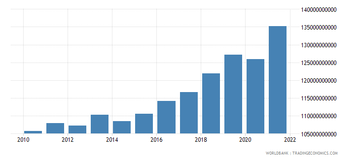 serbia gdp ppp constant 2005 international dollar wb data