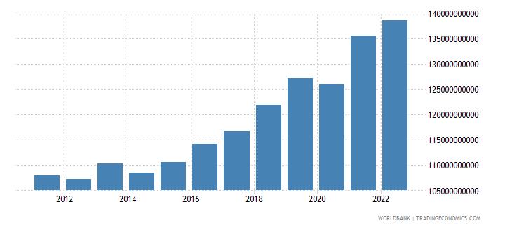 serbia gdp ppp constant 2005 international dollar wb data