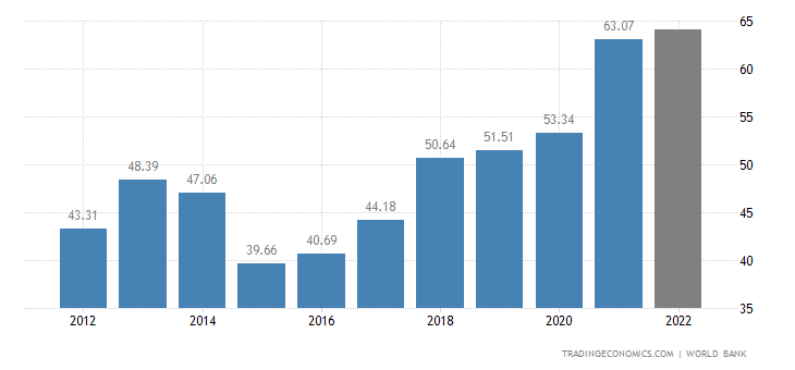 Serbia GDP